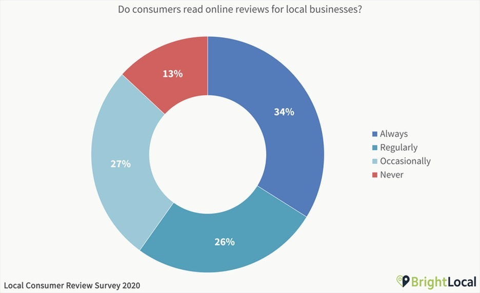 do consumers read online reviews for local businesses survey results