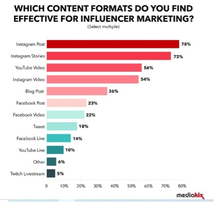 graph showing what to post for effective influencer marketing campaigns