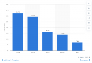 A chart that shows 32.5 percent of active TikTok users in the U.S.